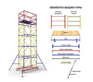 Элементы конструкции вышки тура