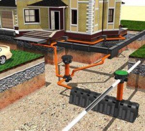 Ливневая канализация, дренаж участка
